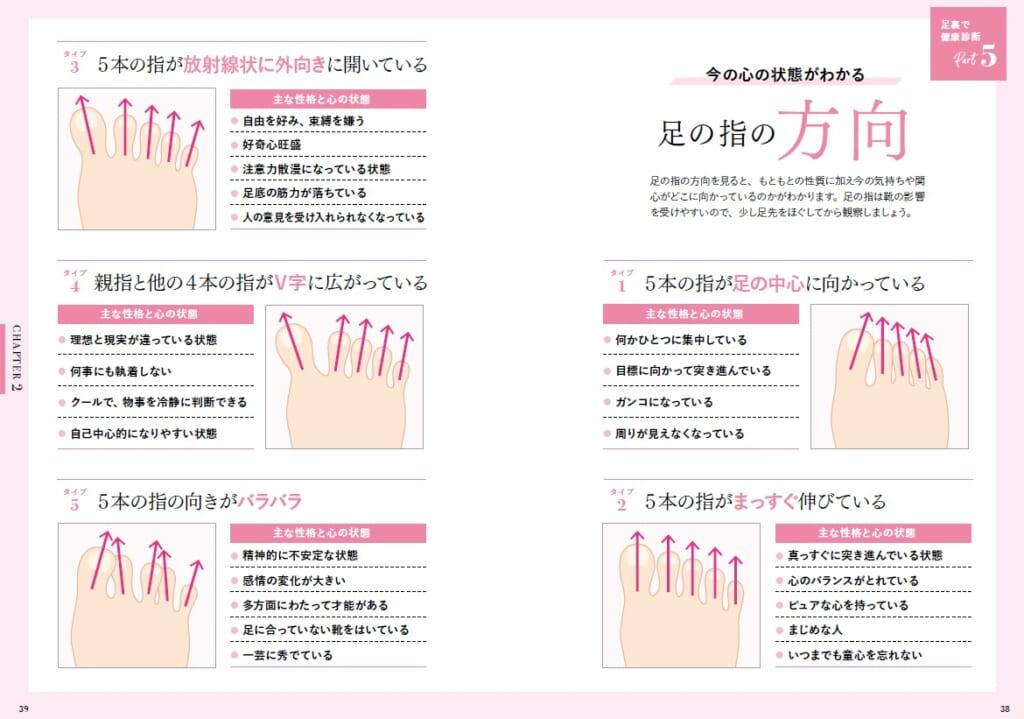 指の方向のチェック法